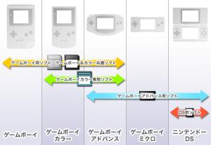 各ゲームボーイ機種のソフト互換性